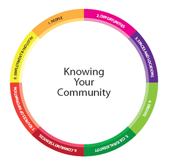 ABCDs of Development Take Shape: Community Mapping for Greenheart Grants